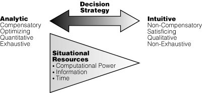 uustal 1993 proposed a decision making model Uustal (1993) proposed a decision-making model thatprovides concrete steps in which to arrive at a morally acceptable solutionwhen faced with an ethical dilemma.