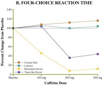 caffeine and its effect on reaction Caffeine and its effect on your central nervous system  as well as enhancing  physical performance by improving endurance and reaction time.