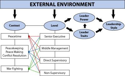 yukl model Gary yukl has defined a coherent set of management behaviors.