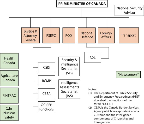 an analysis of the organization of canadian security intelligence service 2 class 4 (thursday, 10 may): the overall role, organization and functioning of security and signals intelligence.