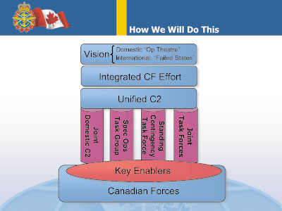 Hellyer's Ghosts: Unification Of The Canadian Forces Is 40