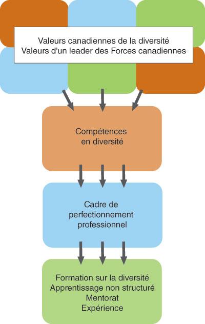 responsabilité et compétences élargies